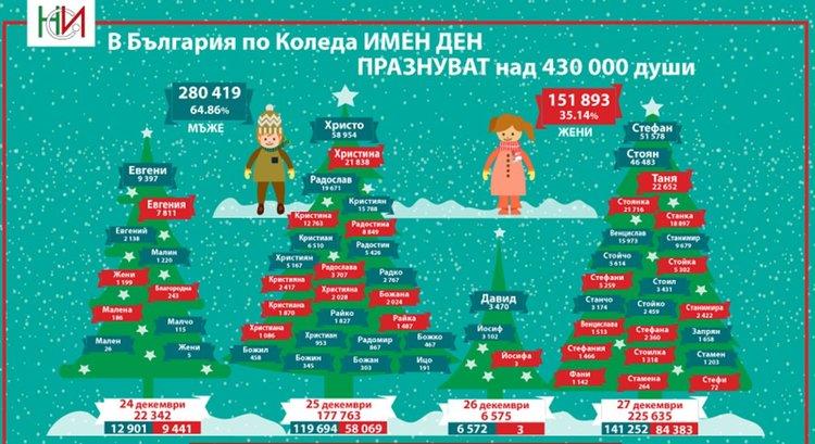 Почти милион българи празнуват имената си в първия месец на годината