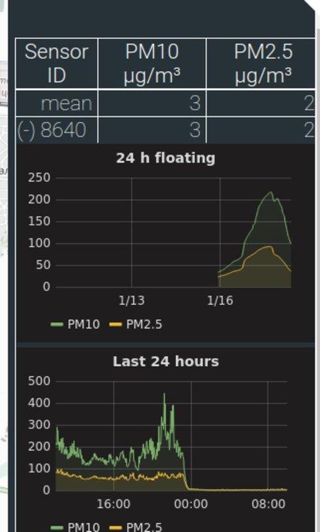 ПОд таблицата има диаграми по дни и за последните 24 часа