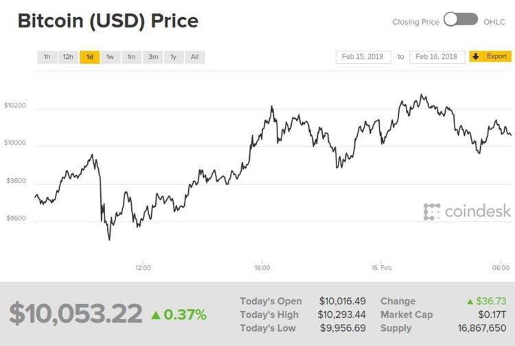 Цената на биткойна отново прехвърли $10 000