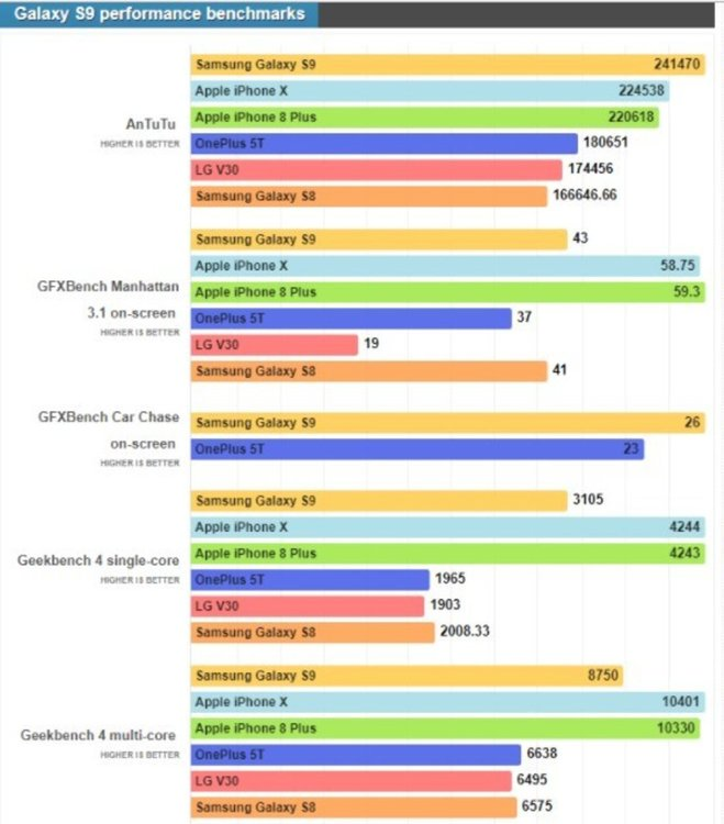 Ѕаmѕung пpeдcтaви Gаlаху Ѕ9 и Gаlаху Ѕ9+. Сравнение с іРhоnе X и други флагмани