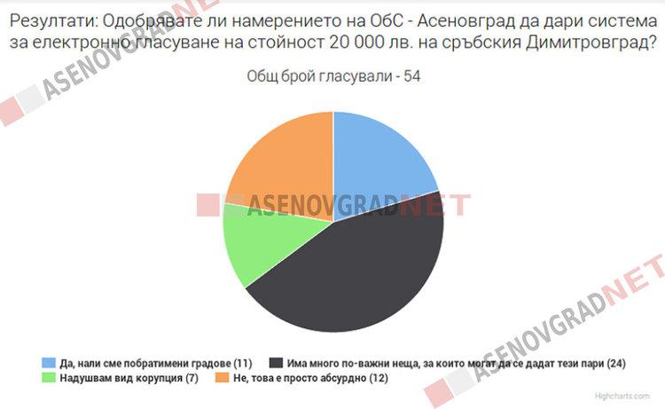 Последно: Даряваме система за електронно гласуване на Димитровград в Сърбия