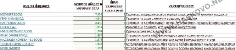 Списък на фирми с до 5 служителя и оборот на 1 милион лева