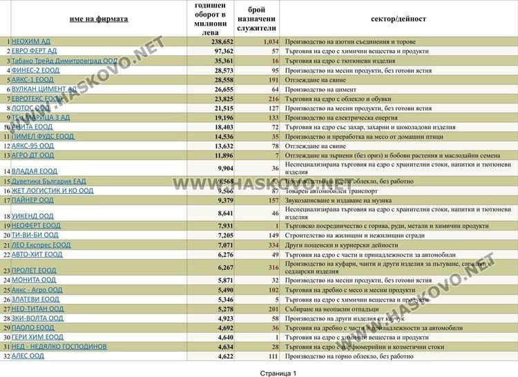 Страница 1 от списъка с фирми с над 1 милион оборот