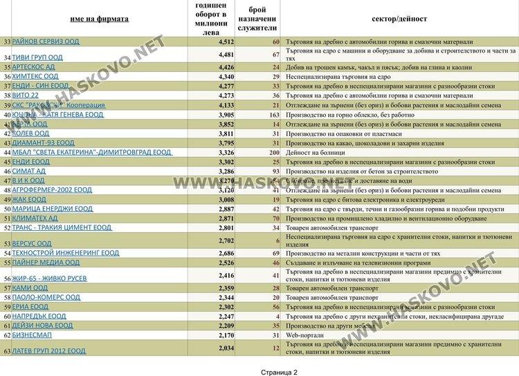 Страница 2 от списъка с фирми с над 1 милион оборот