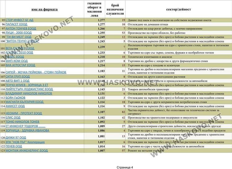 Страница 4 от списъка с фирми с над 1 милион оборот