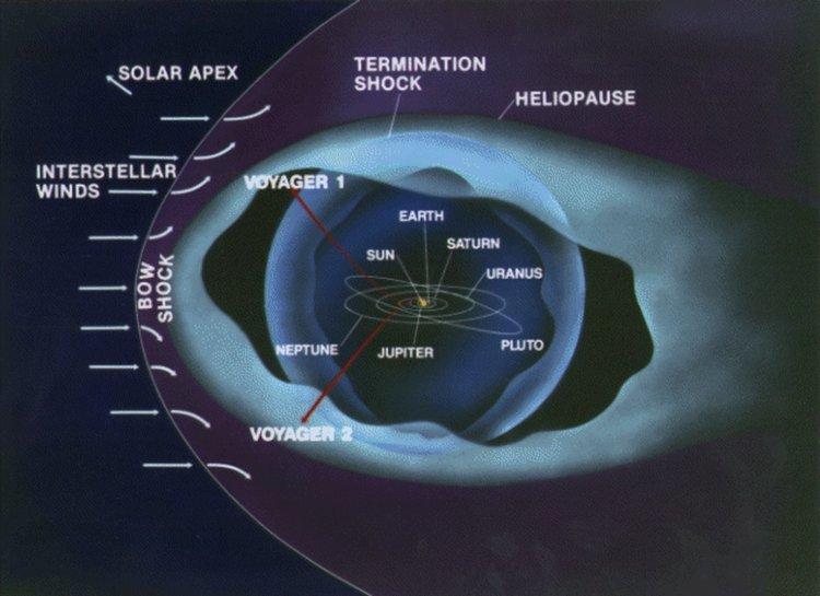 Границите на Слънчевата система са доста обширна зона