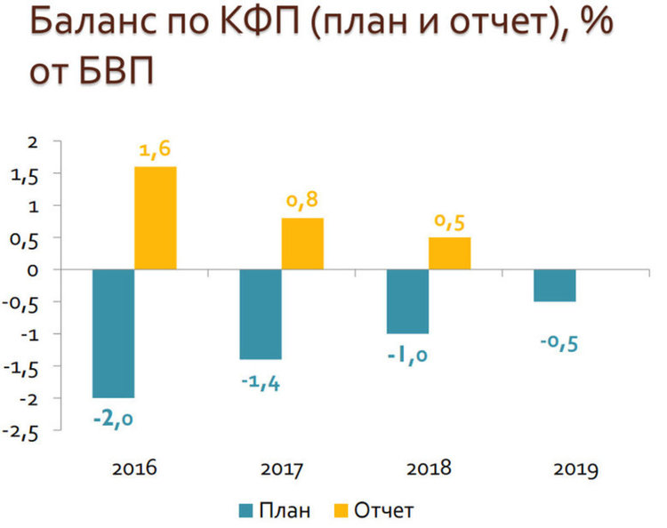 Графиката показва как през последните три години правителството залага в бюджета дефицит, а след това реализира излишък.