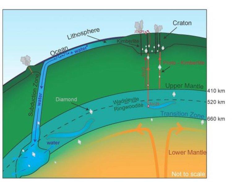 В Земята водата е три пъти повече, отколкото във всички океани