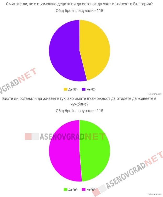 61% от асеновградчани смятат, че живеят в оскъдица, всеки втори гледат към чужбина