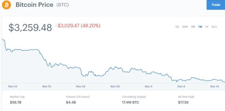 Bitcoin се срина, близо е до ново опасно дъно