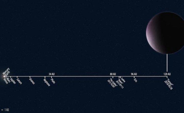Учени откриха най-далечния обект в Слънчевата система