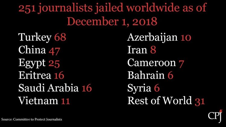 Най-малко 53-ма журналисти убити в света през 2018 г.