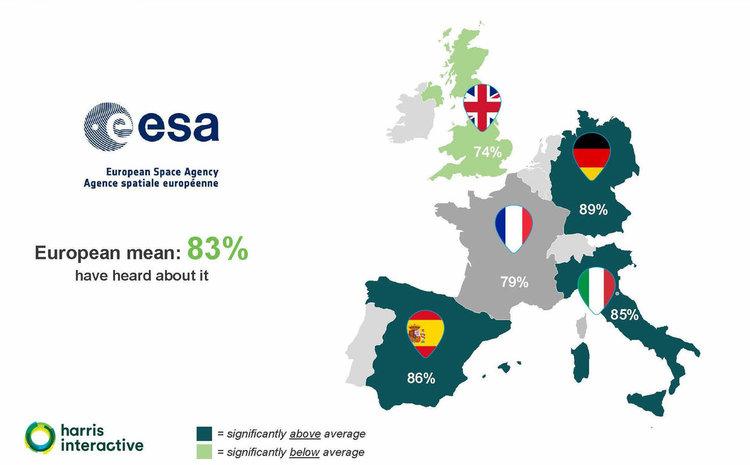Чували ли са за ЕКА в Европа. Кредит: ESA/Harris Interactive