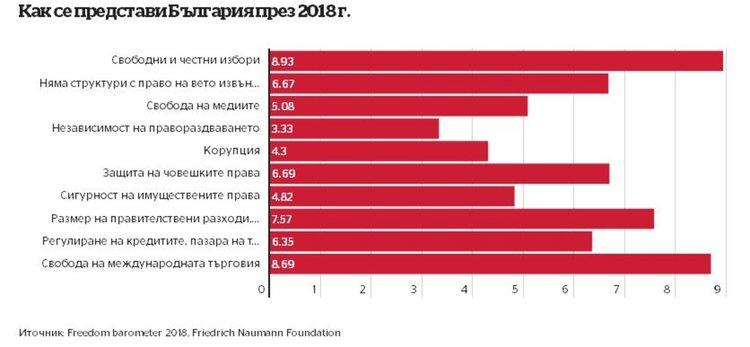 България е най-зле в ЕС по върховенство на закона в класация за 2018 г.