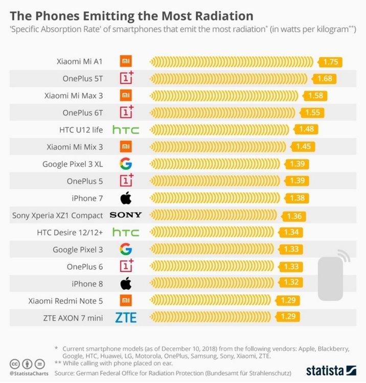 Рейтинг на смартфоните с най-високо ниво на радиация (източник: Statista)