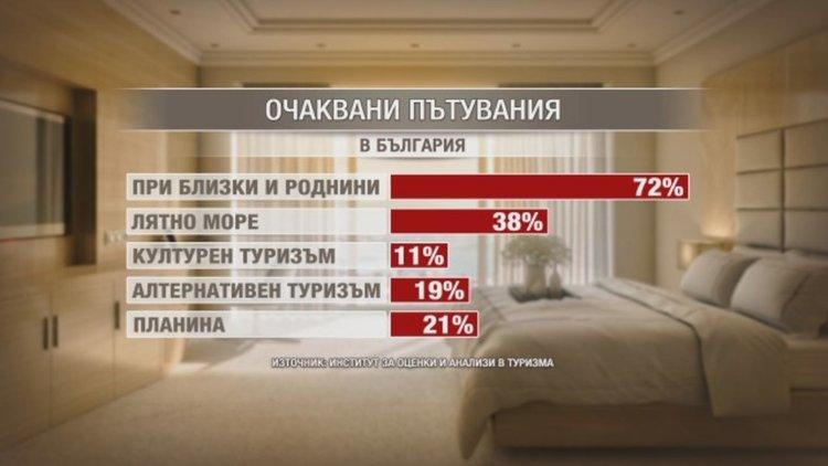 БГ туризъм: Цените за лeтния сезон ще нараснат със 7-11%