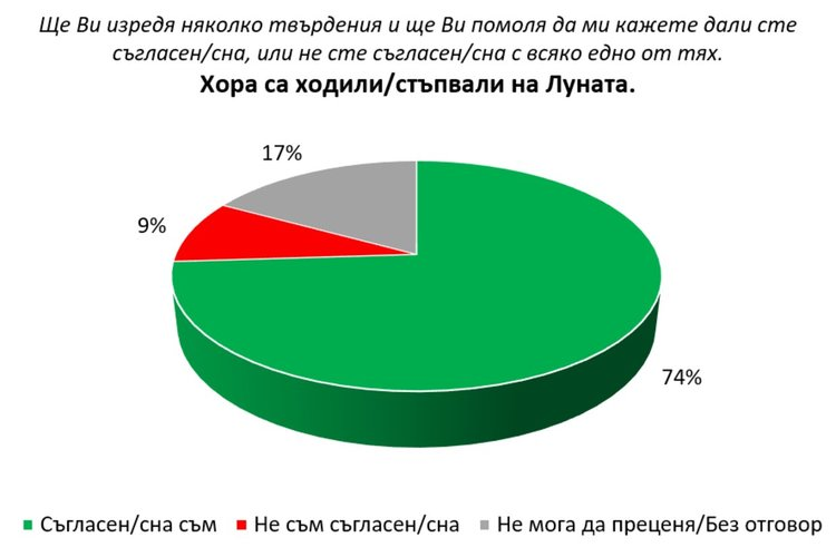 8% от българите вярват, че Земята е плоска, 9% са убедени, че човек не е стъпвал на Луната