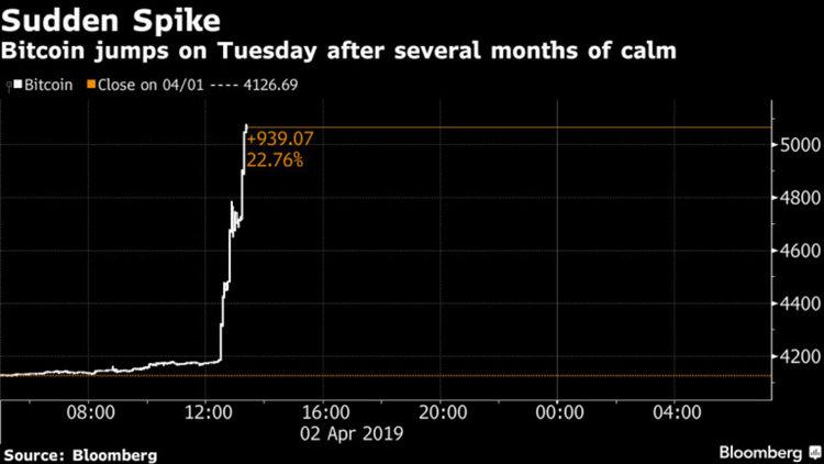 Bitcoin тайнствено скочи до най-високото си ниво от ноември насам
