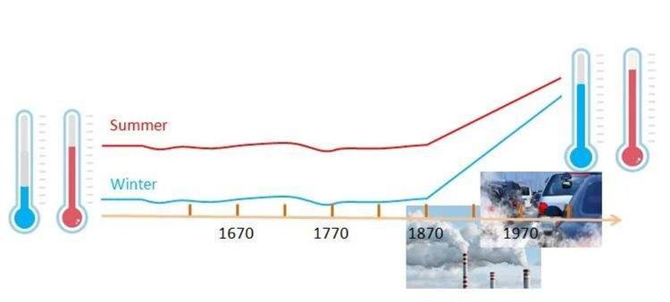Хората започнали да променят климата още в 19 век
