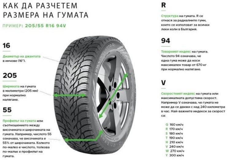 Широки или тесни гуми? Как се отразяват на шофирането