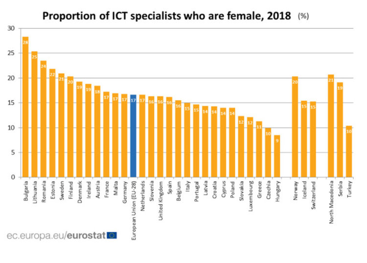 България е с най-голям процент на жени ИТ специалисти в ЕС