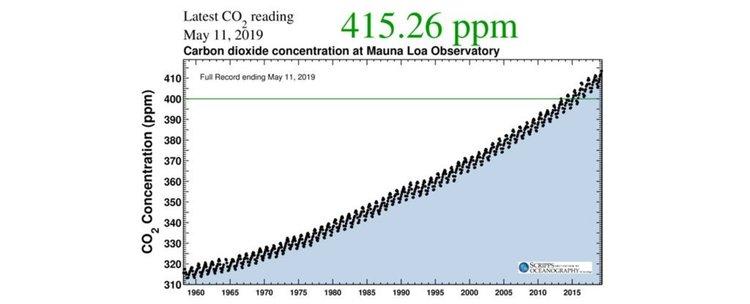 Официално:  СО2 в атмосферата надхвърли 415 ppm за пръв път в историята на човечеството