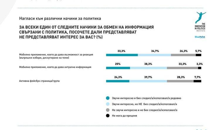 Проучване показва политическата активност сред младежите в България