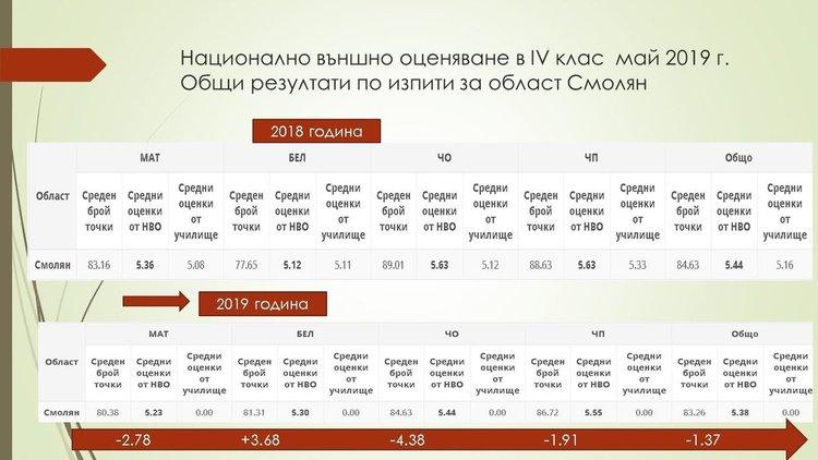 """Децата от Смолянска област отново първи в страната по резултати от """"малките"""" матури"""