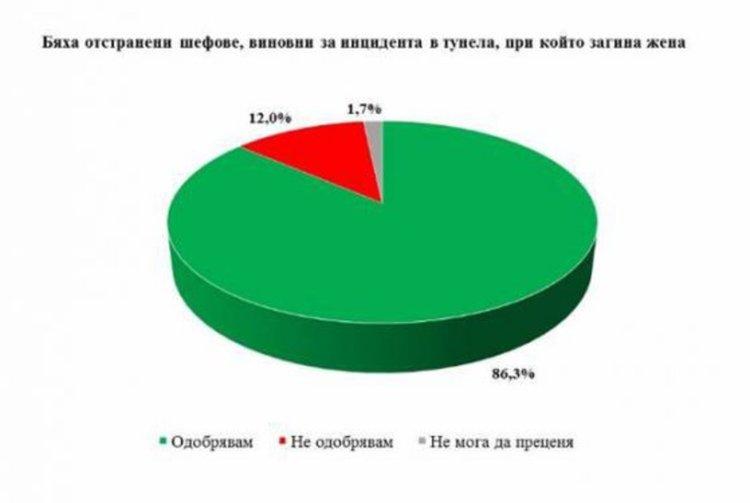 Галъп: Мнозинството българи искат ревизия и промяна