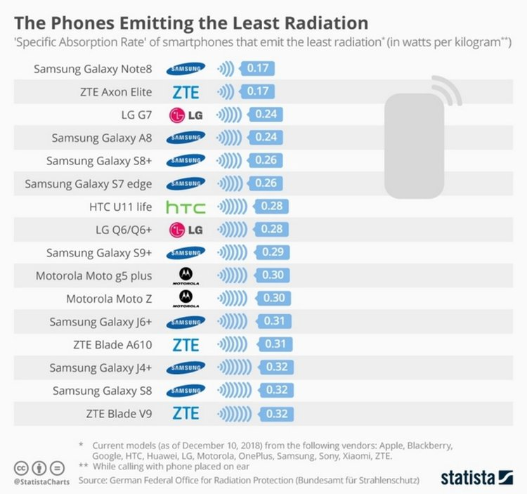 Рейтинг на смартфоните с най-малко ниво на радиация (източник: Statista)