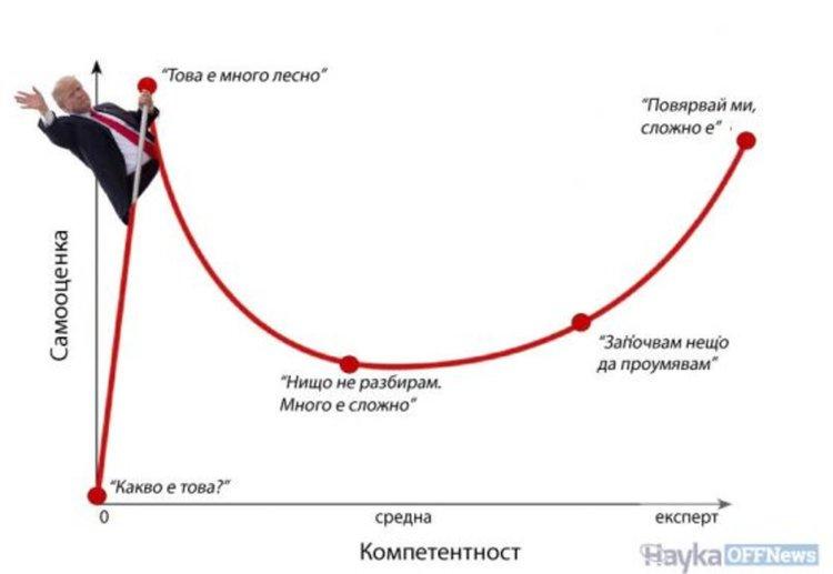 Дънинг-Крюгер и самочувствието на некомпетентните