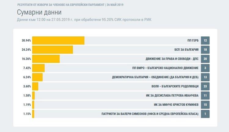 гласовете в проценти на национално ниво