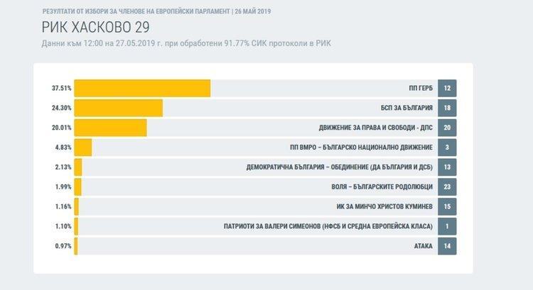 гласовете в проценти Хасковска област