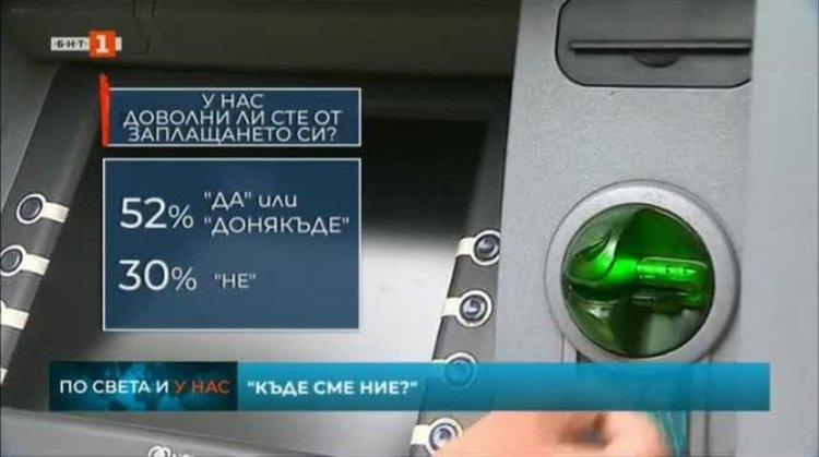"""""""Галъп"""": 70% от българите са доволни от работата си, но само половина - от заплащането"""